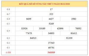 Soi cầu XSVT ngày 15/12/2020 dựa trên kết quả kì trước