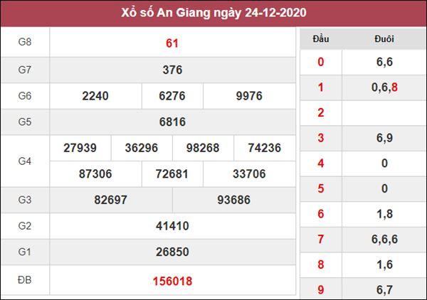 Soi cầu KQXS An Giang 31/12/2020 chốt XSAG siêu chuẩn
