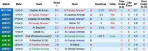 soi kèo tỷ lệ Al Faisaly vs Tishreen1
