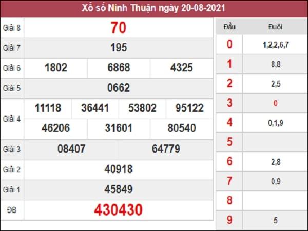 Soi Cầu XSNT 27-08-2021